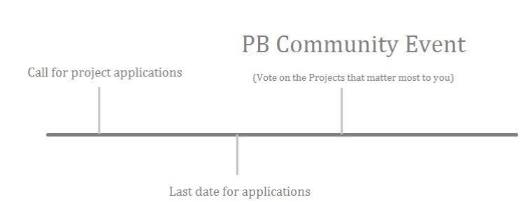 Schedule, timeline (pb, a)